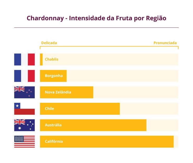 Foto - Chardonnay - Intensidade da fruta por região
